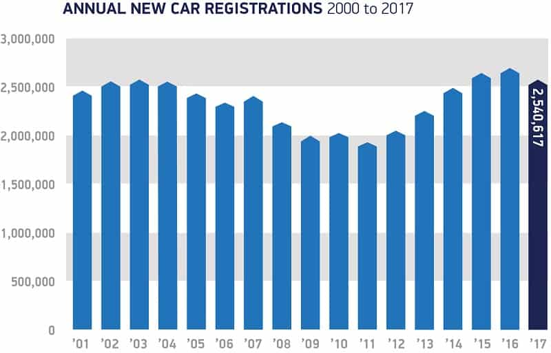 SMMT 2017 Annual registrations 2000 to 2017