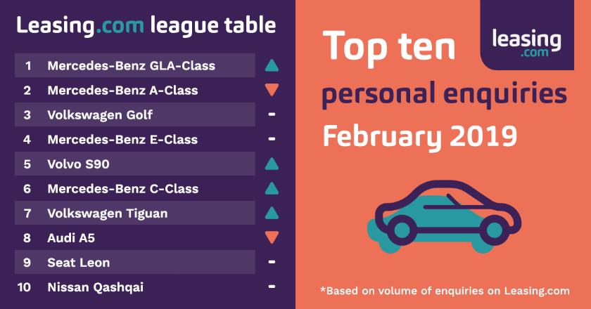 February Leasingcom league table personal