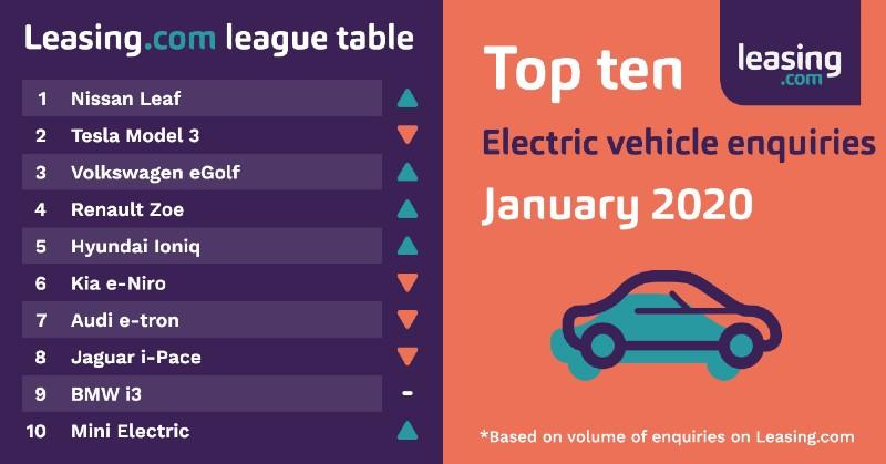 Leasing.com League Table Electric January 2020 1