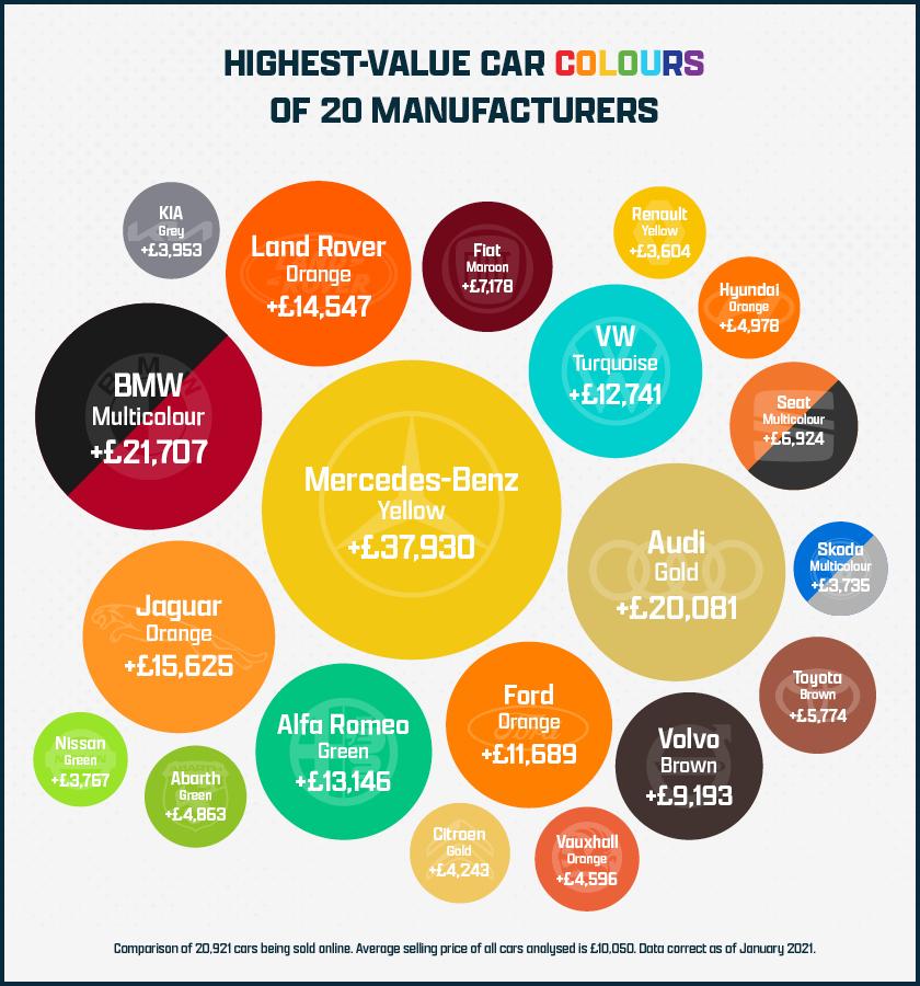 Rivervale Value of Car Colours 4