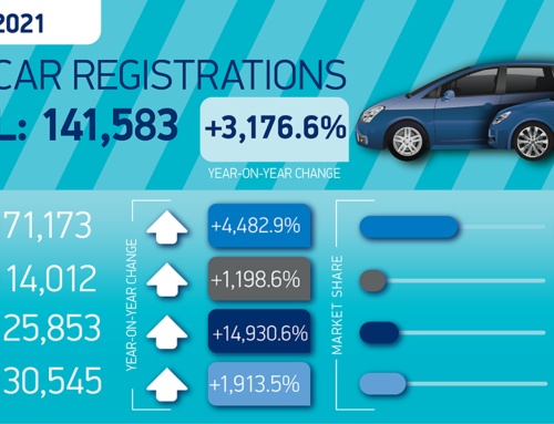 Registrations jump as showrooms open