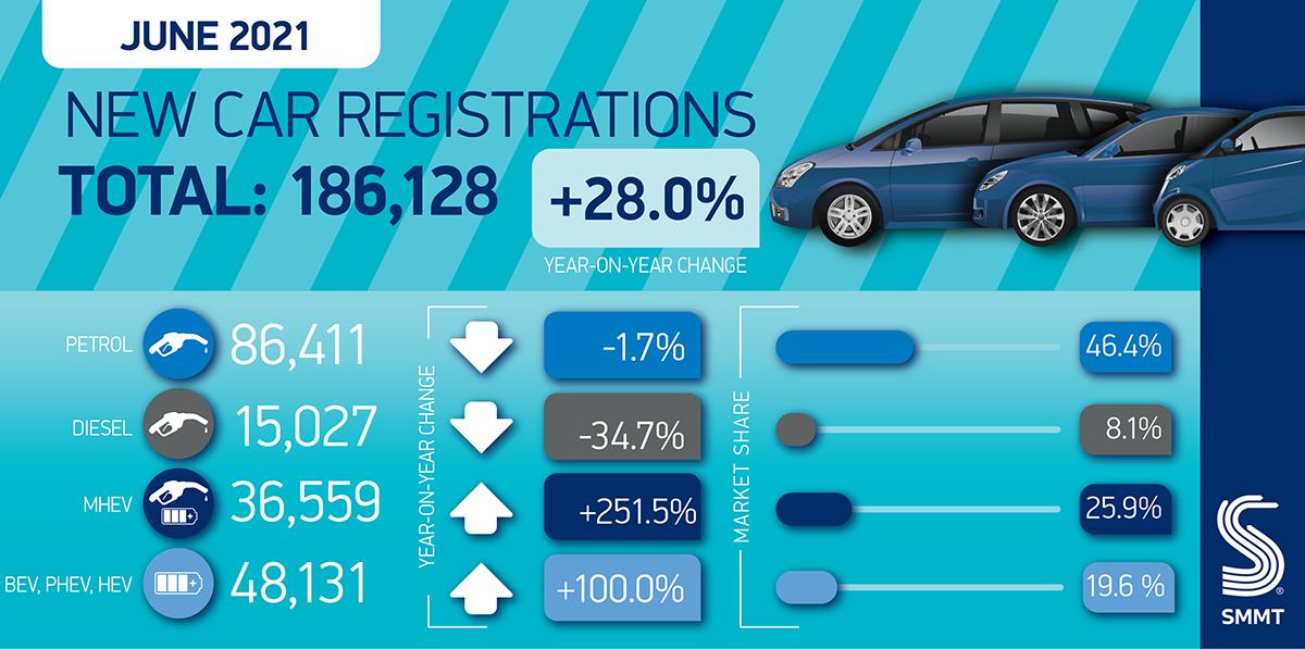 Car regs summary June 2021 1