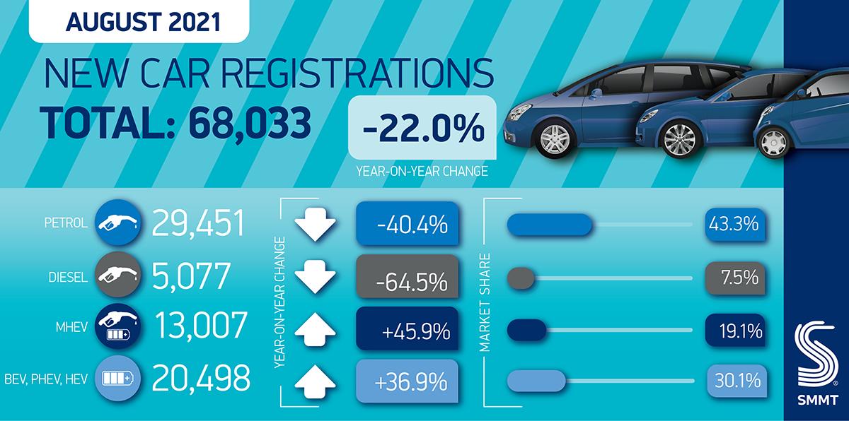Car registration summary Aug 2021