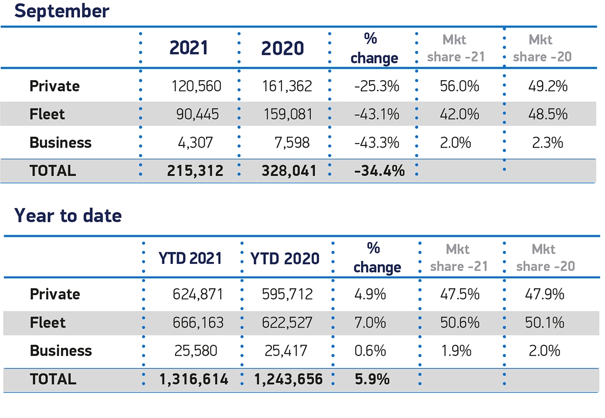 September Sales 2021 and YTD cars